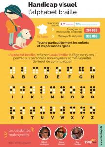 infographie-malvoyants-g®n®rique-735x1024